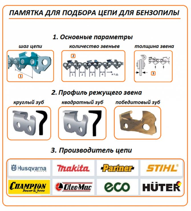Таблица подбора цепей для бензопил — шага, длины по моделям