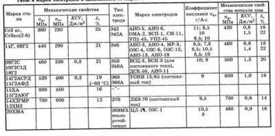 Сталь 355 аналог 09г2с