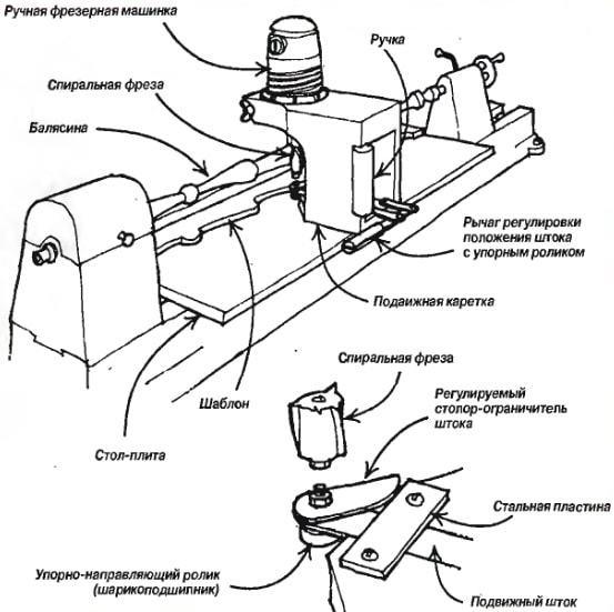 Токарный станок по металлу своими руками: как изготовить мощный самодельный станок в домашних условиях (85 фото)