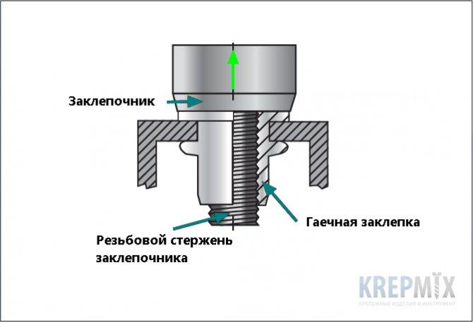 Клепка металла в слесарном деле: виды, техника инструмент