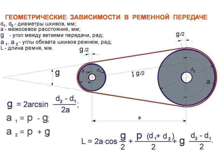 Расчет оборотов ременной передачи калькулятор. расчет оборотов шкивов