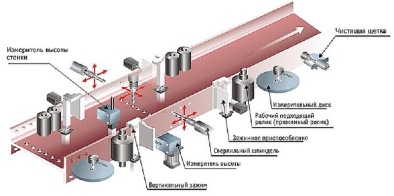 Сверление отверстий в металле: технология, инструменты