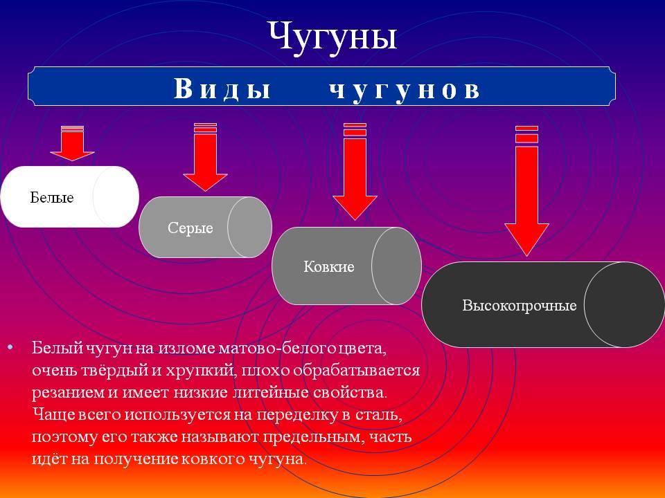 Классификация чугуна - виды
