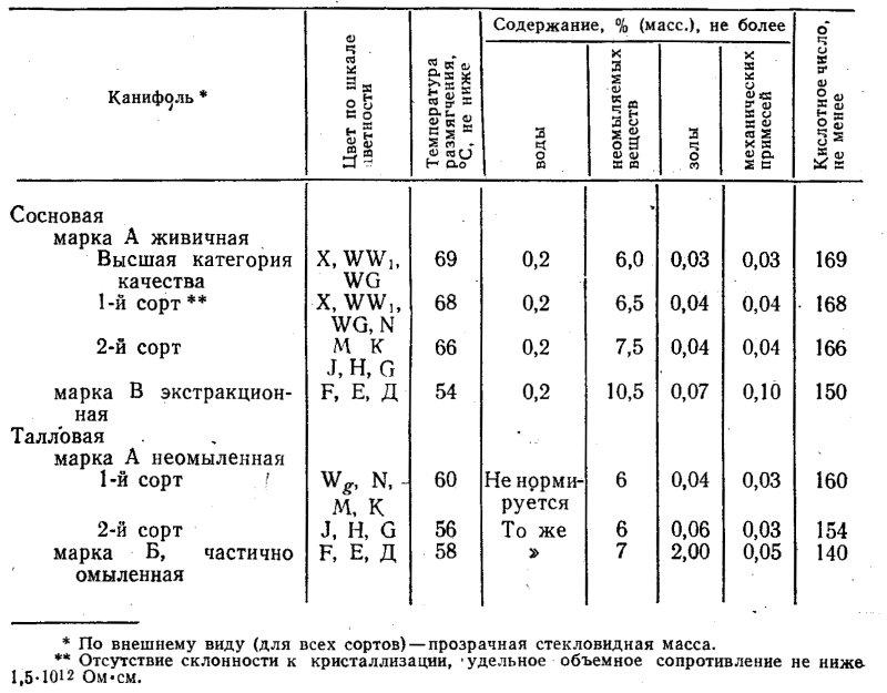 Пищевой припой для пайки: разновидности и характеристики
