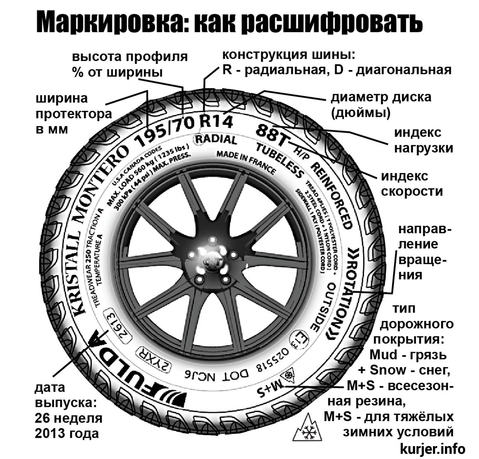 Маркировка шин, расшифровка обозначения автомобильных шин