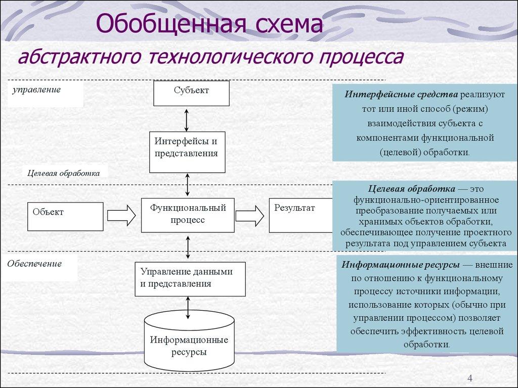 Технологический процесс: описание, виды, этапы