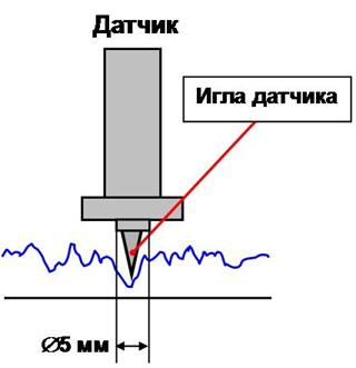 Измерение шероховатости поверхности