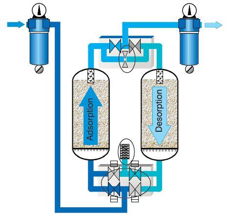 Осушитель воздуха для компрессора своими руками: нюансы изготовления