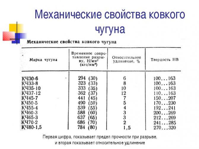 Характеристики ковкого чугуна и его применение в народном хозяйстве — moyakovka.ru