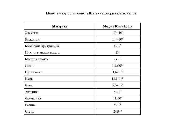 Модуль упругости (модуль юнга): понятие, формулы, как определить