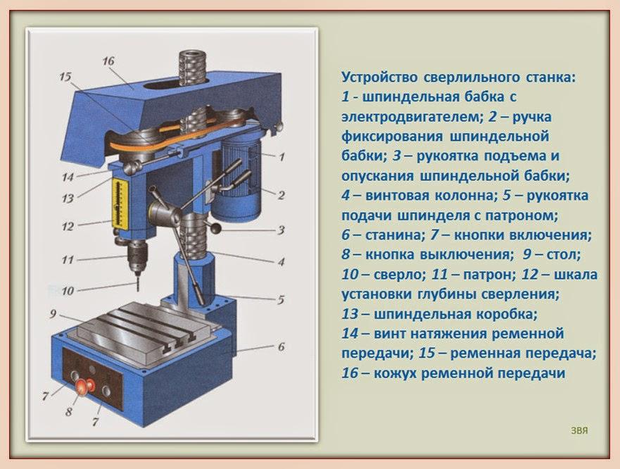 Вертикальный настольно-сверлильный станок 2м112: характеристики, паспорт