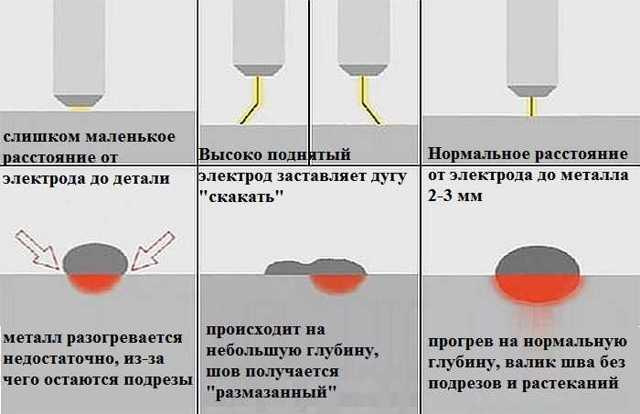 Почему прилипает электрод при сварке инвертором