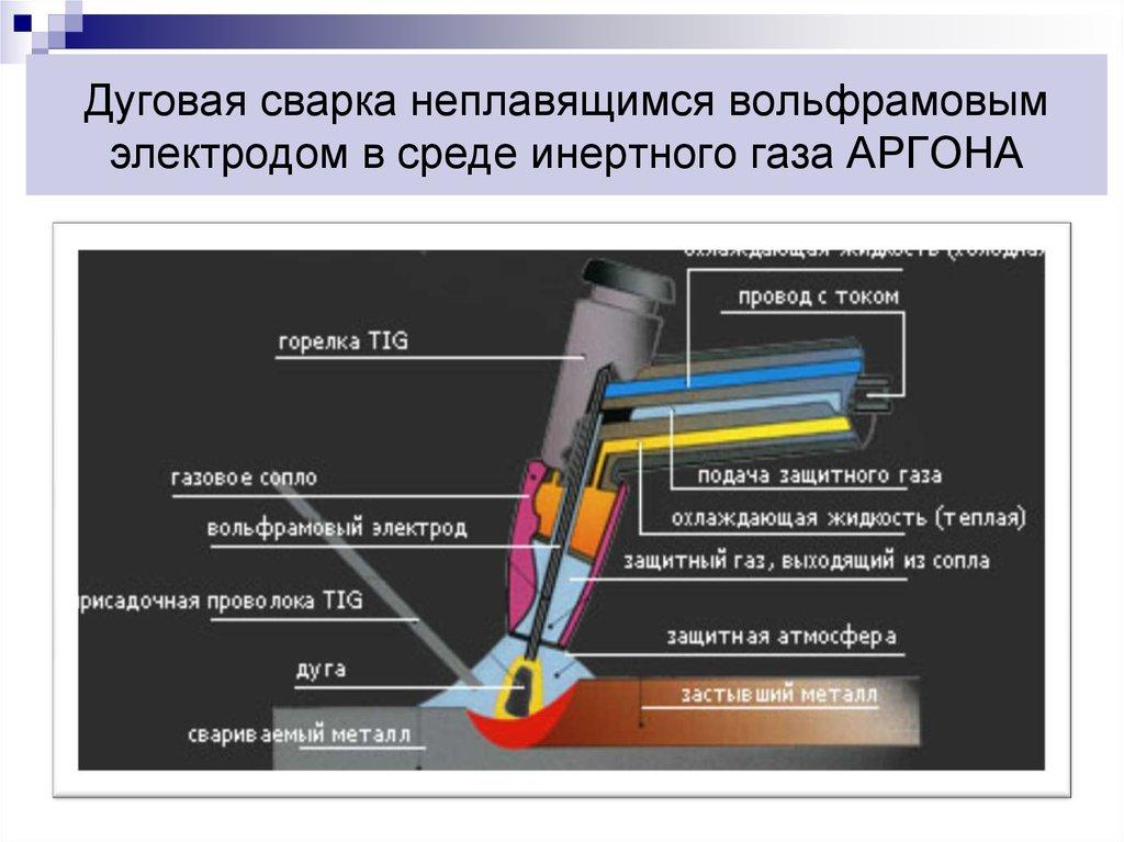 Дуговая сварка в защитных газах