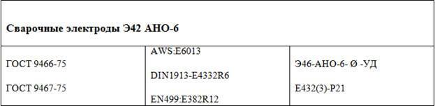 Электроды э42 - расшифровка, особенности и назначение