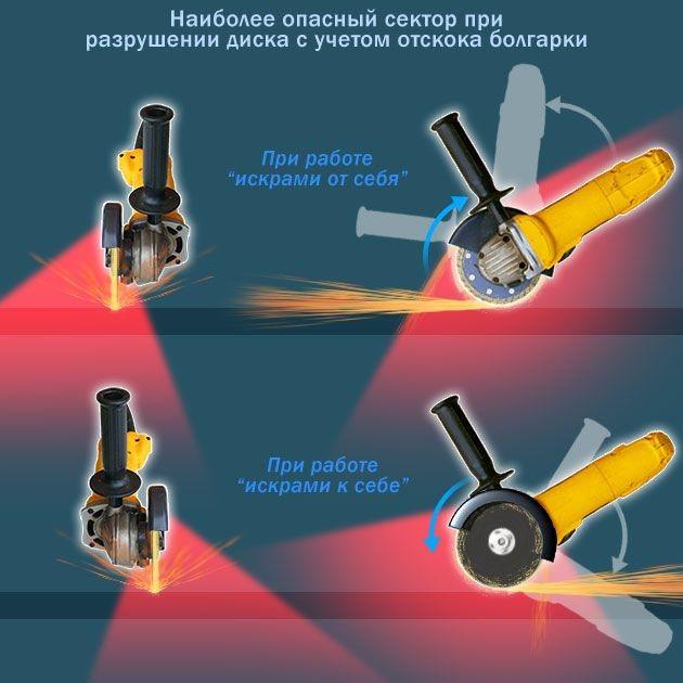 Операции, которые можно делать угловой шлифовальной машинкой. техника безопасности при работе с болгаркой. как правильно резать ушм: от себя или на себя?