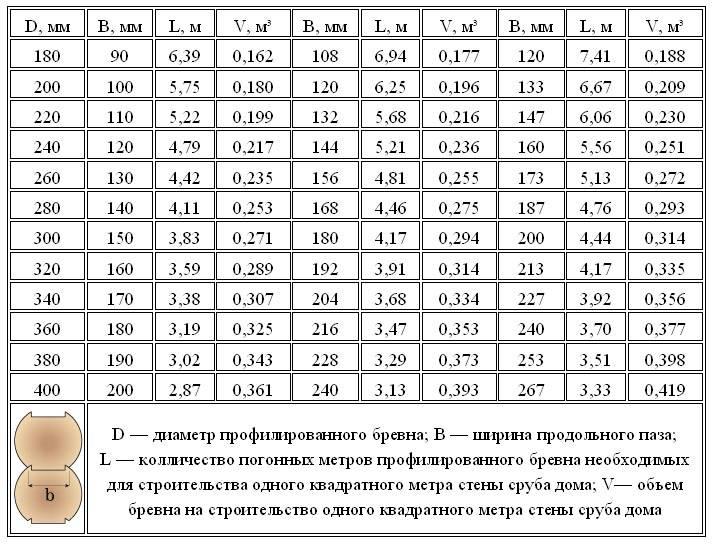 Таблица - кубатурник пиломатериала