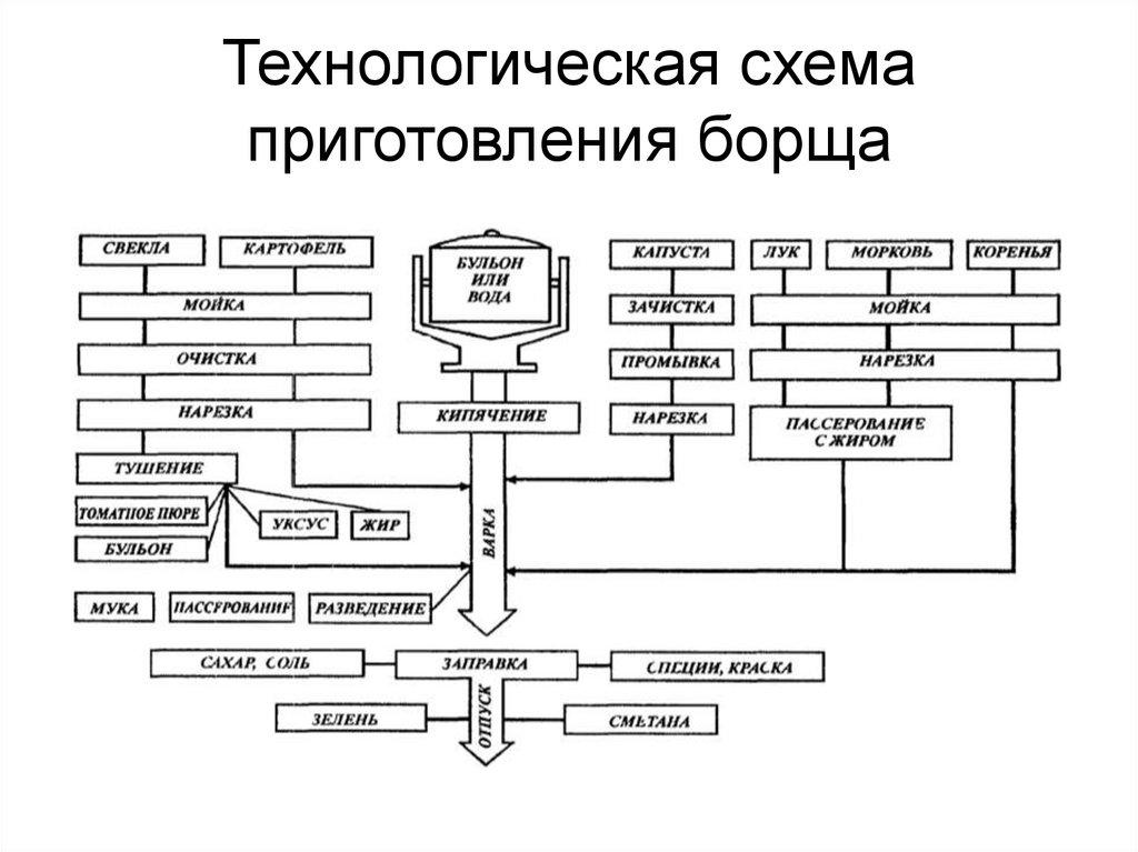 Аппаратурно-технологическая схема  - большая энциклопедия нефти и газа, статья, страница 1