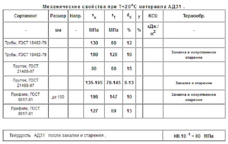 Алюминиевый сплав АД31Т деформируемый
