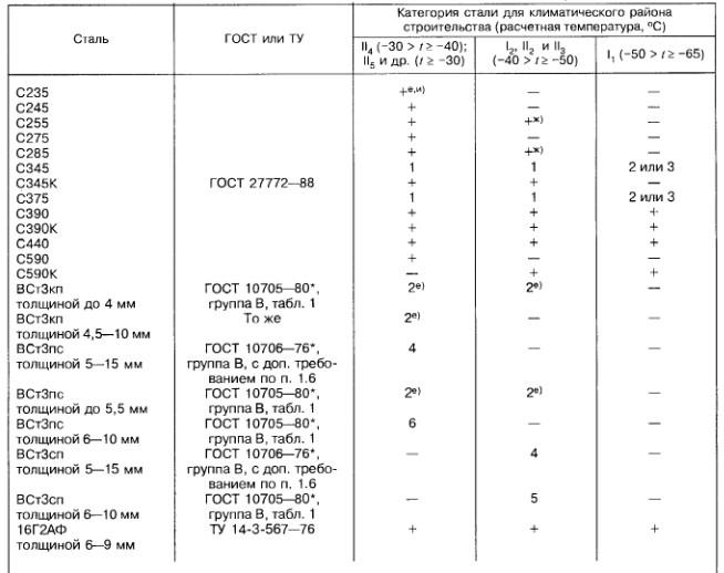 Сталь c245: нормы гост, физические свойства, характеристики и применение