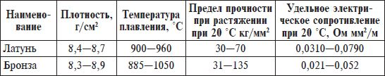 Металлическая медь: описание элемента, свойства и применение
