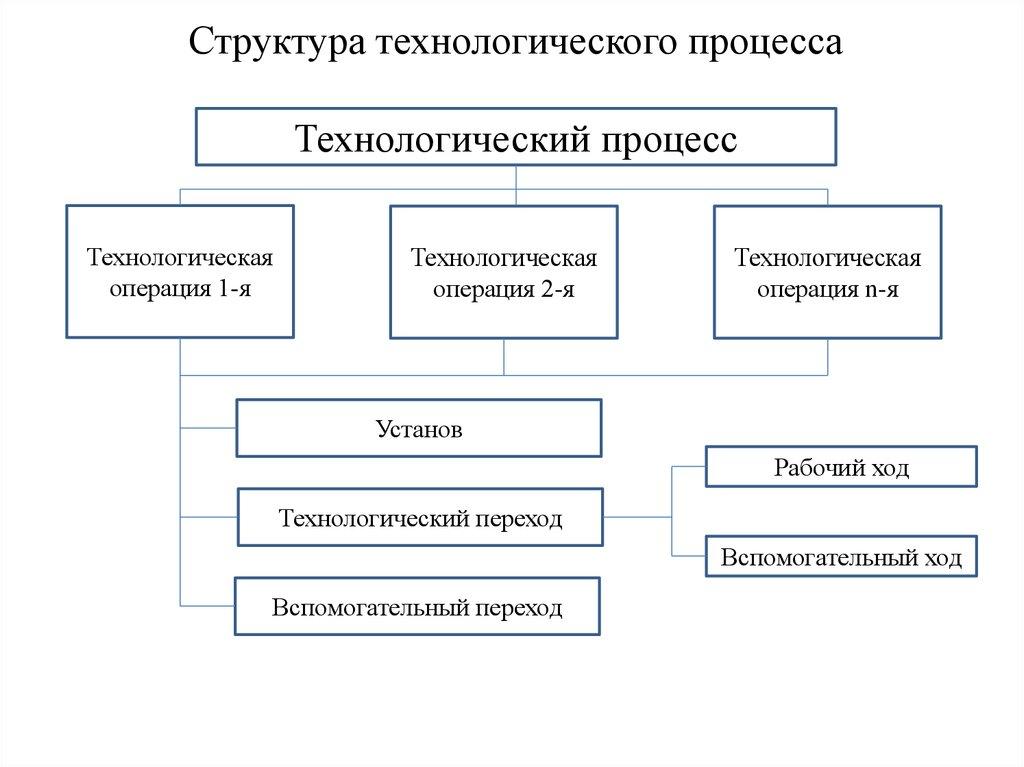 Термин: типовая технологическая операция