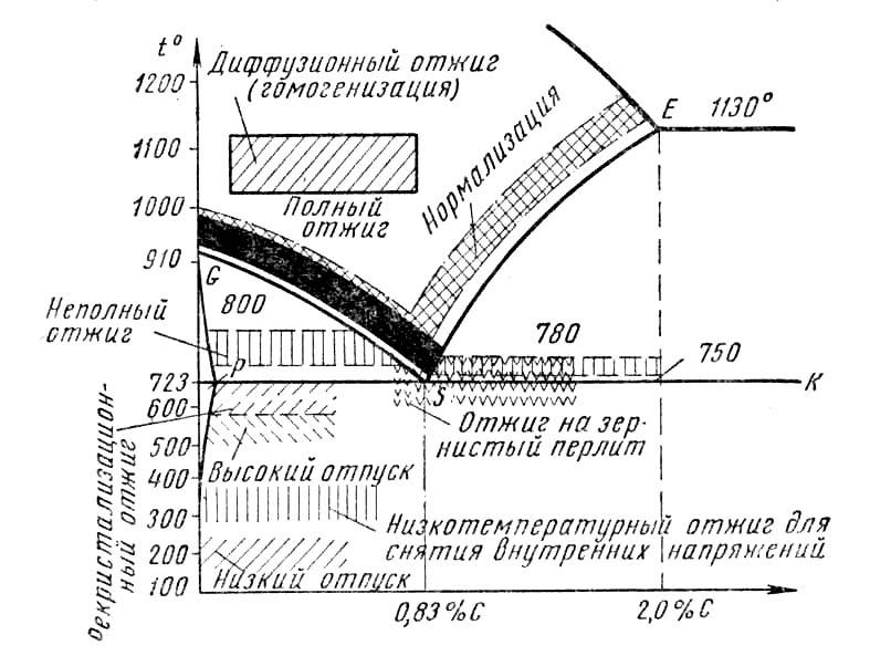 Термическая обработка стали: режимы, виды, назначение