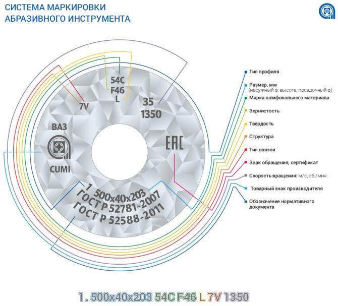 Классификация алмазных шлифовальных кругов