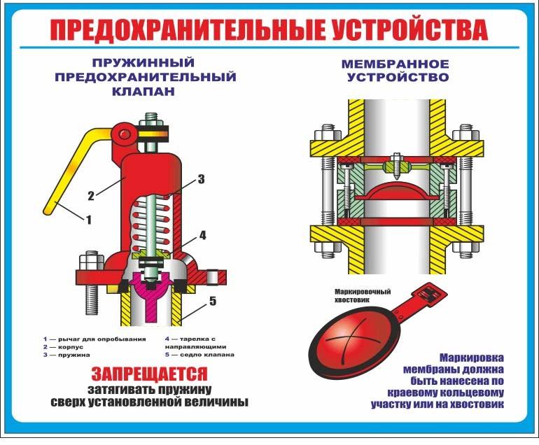 Предохранительный клапан для бойлера: принцип работы