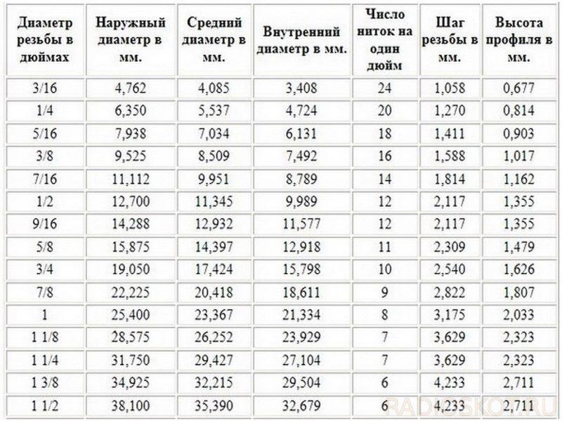 Дюймовая резьба размеры таблица unc unf