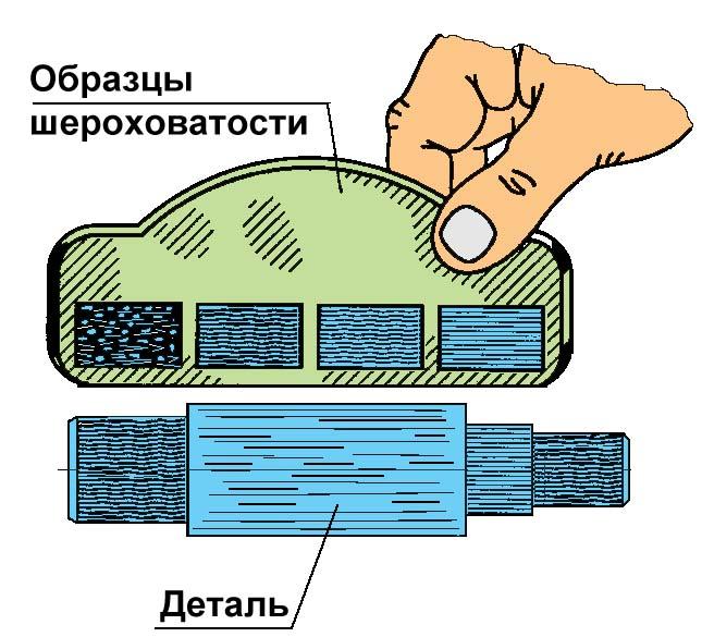 Способы и методы измерения шероховатости поверхности. | штангель