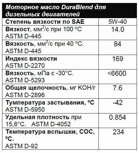 Масло и-40а: характеристики, цена, применение индустриального масла