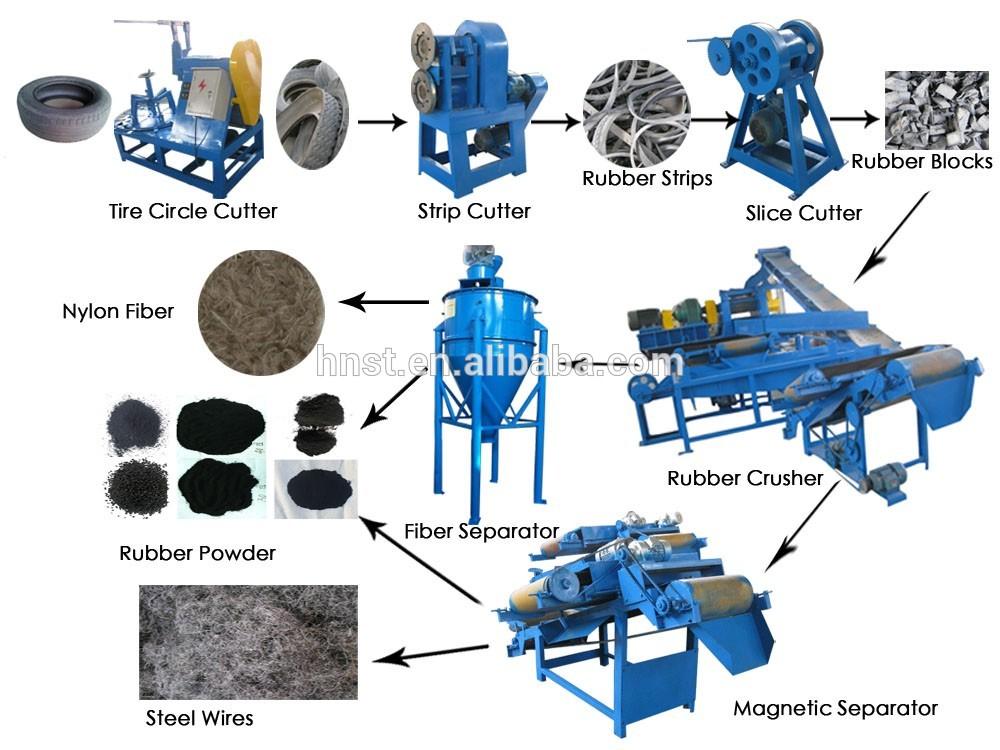 Мини завод по переработке шин в крошку - производство резиновой крошки