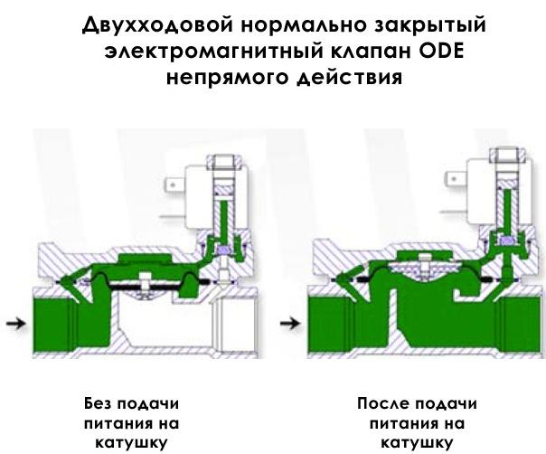 Клапан подачи воды для стиральной машины: проверка и ремонт