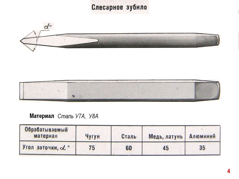 Классификация слесарного инструмента