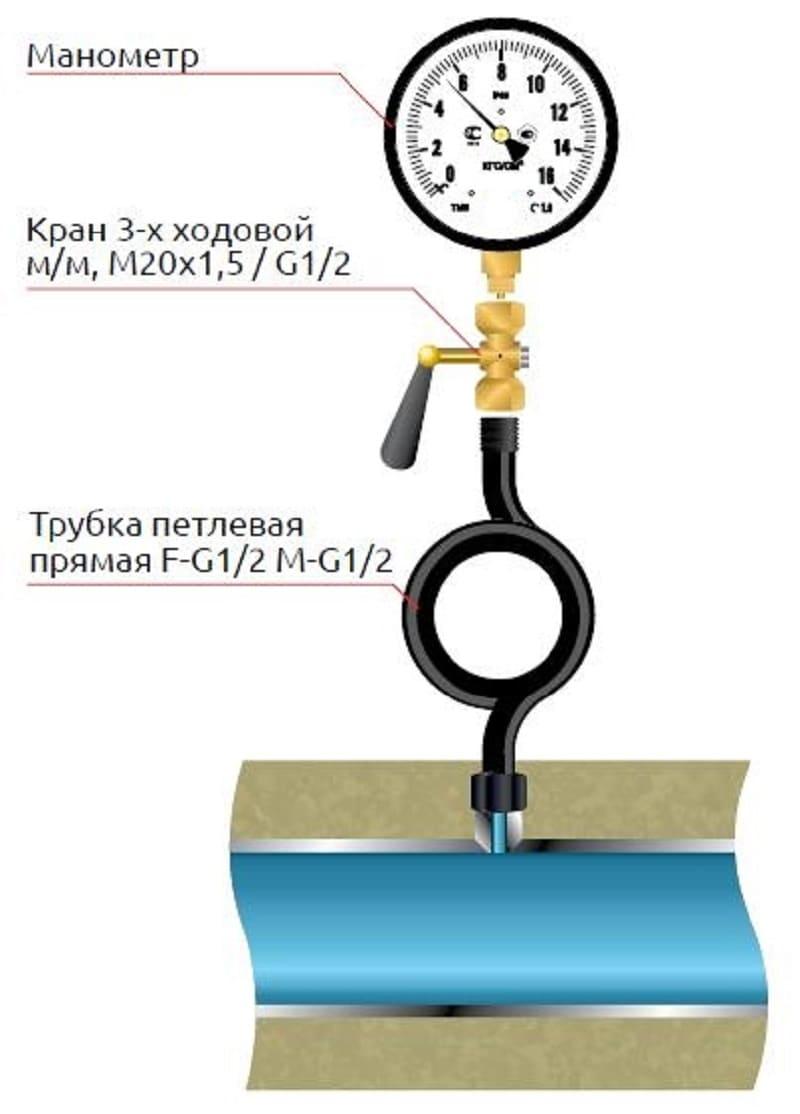 Правила установки манометров на технологических трубопроводах