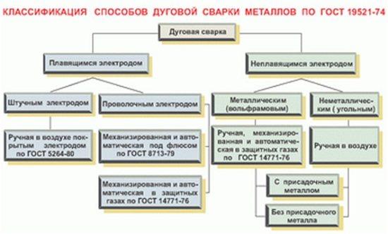 Сварочные материалы: классификация и характеристики