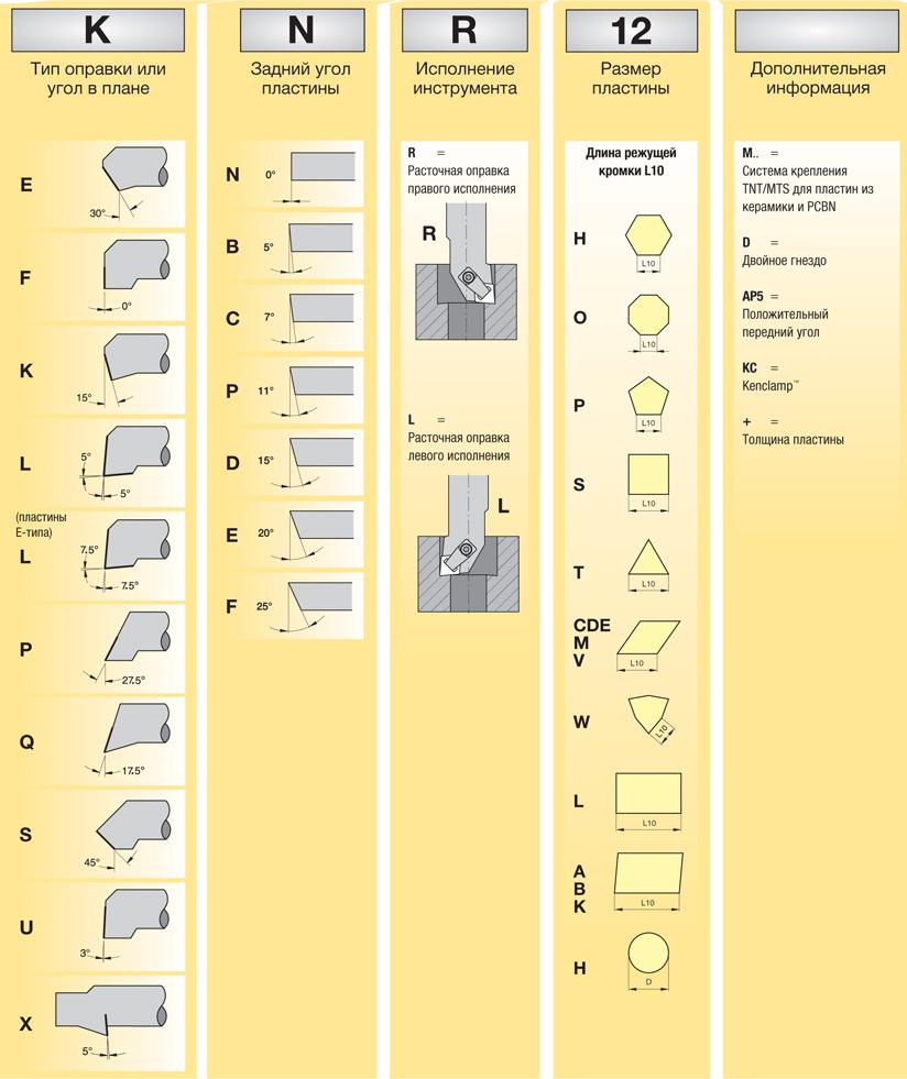 Резец токарный расточной для обработки глухих и сквозных отверстий