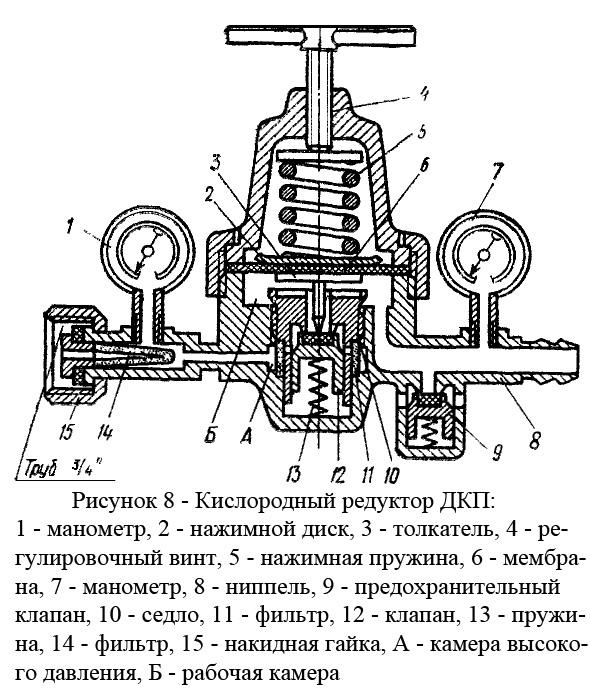 Новость: «особенности конструкции, виды и критерии подбора кислородных редукторов»