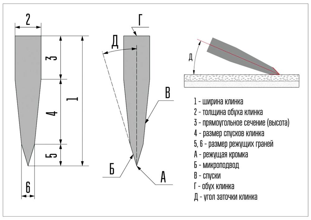 Как правильно точить ножи камнем и точилкой