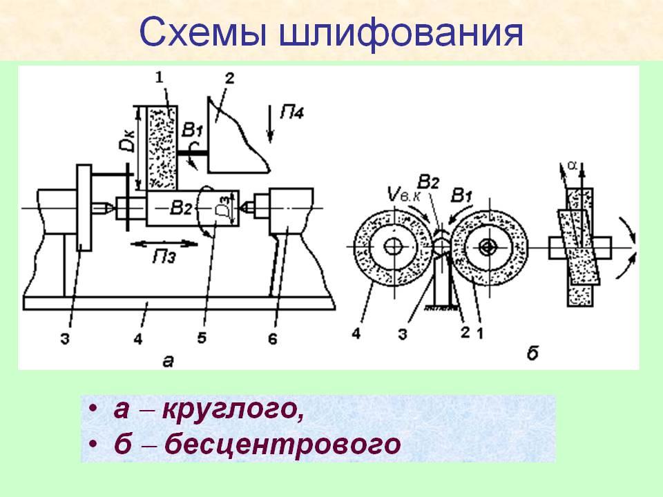 Сферы и принцип применения внутришлифовальных станков