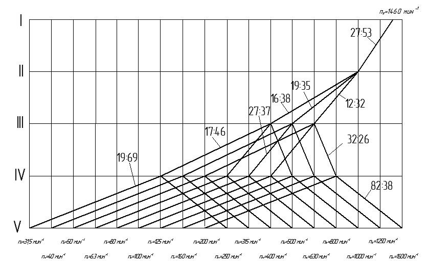 Угловая скорость: 4 главных формулы