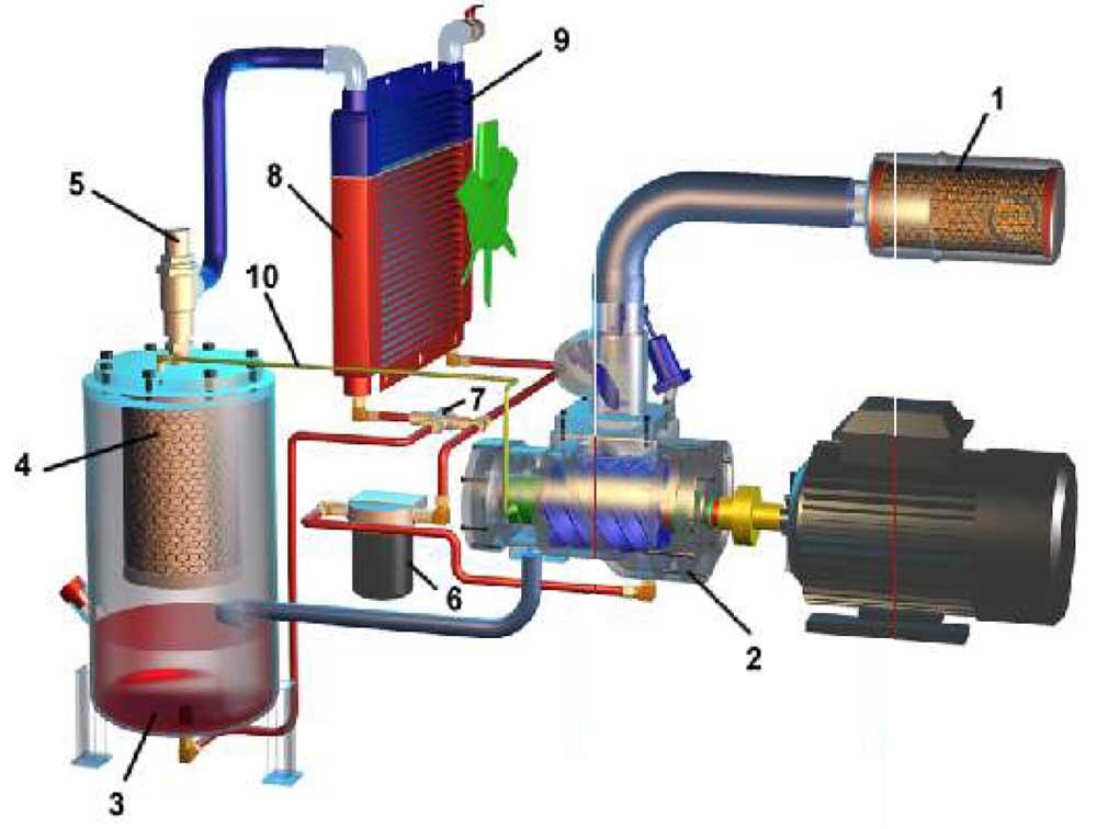 Винтовой компрессор устройство и принцип работы