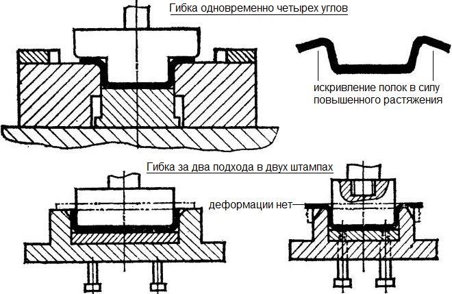 Виды станков для холодной штамповки