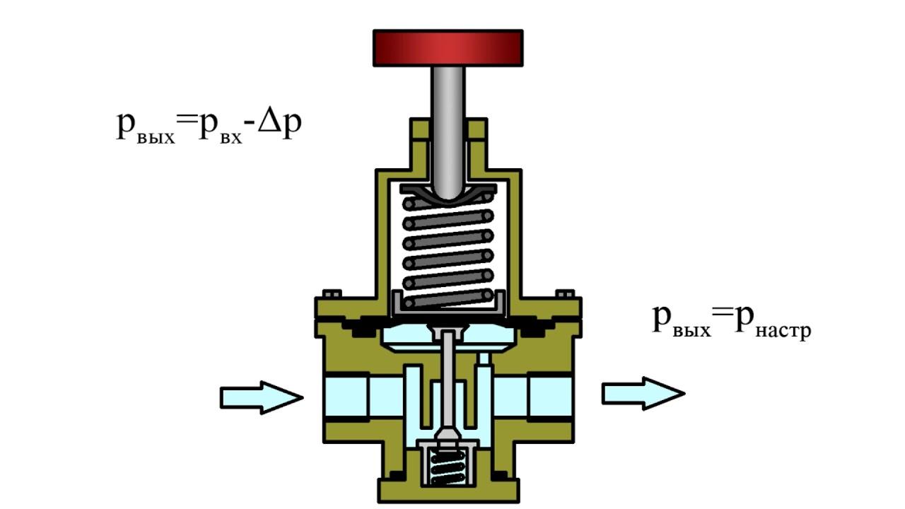При каком давлении срабатывает редукционный клапан масляного насоса