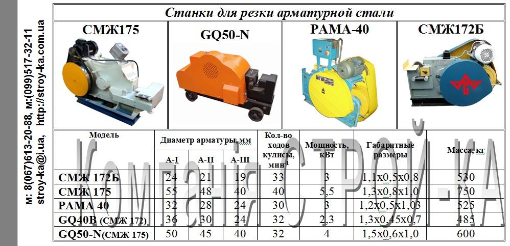 Смж-357 (спр-12) станок для правки и резки арматурной стали (правильно-отрезной станок)схемы, описание, характеристики