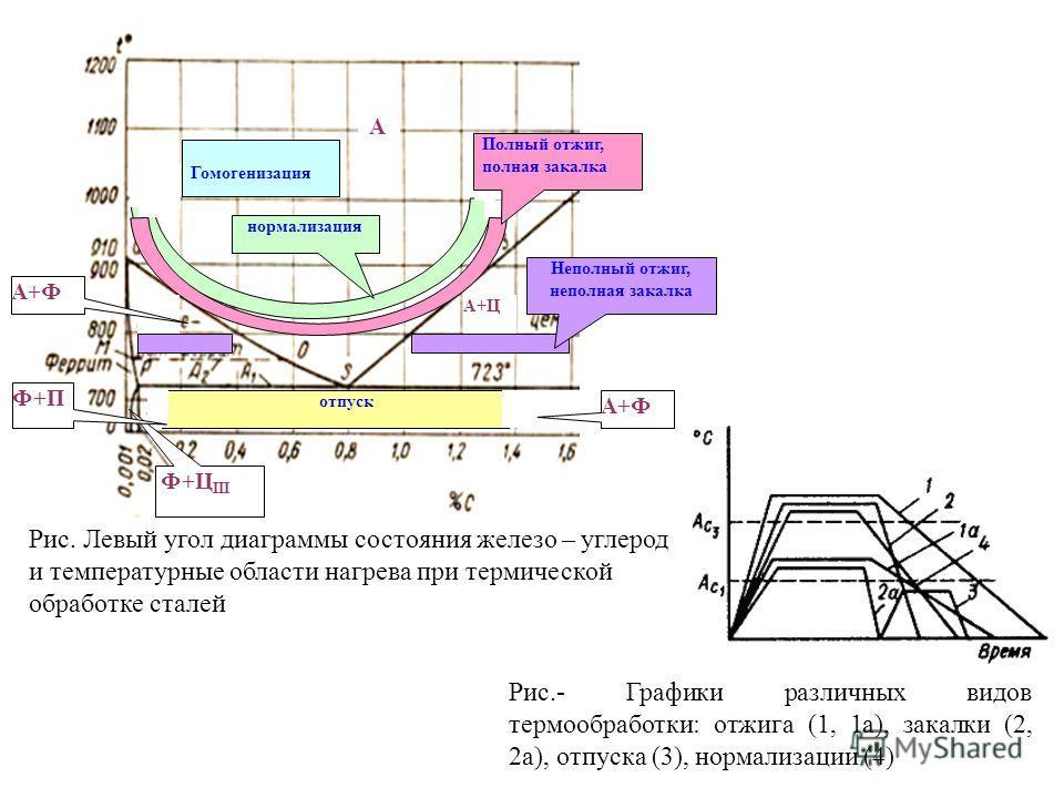 Шпаргалки по материаловедению -   отжиг стали, виды отжига, режим, назначение