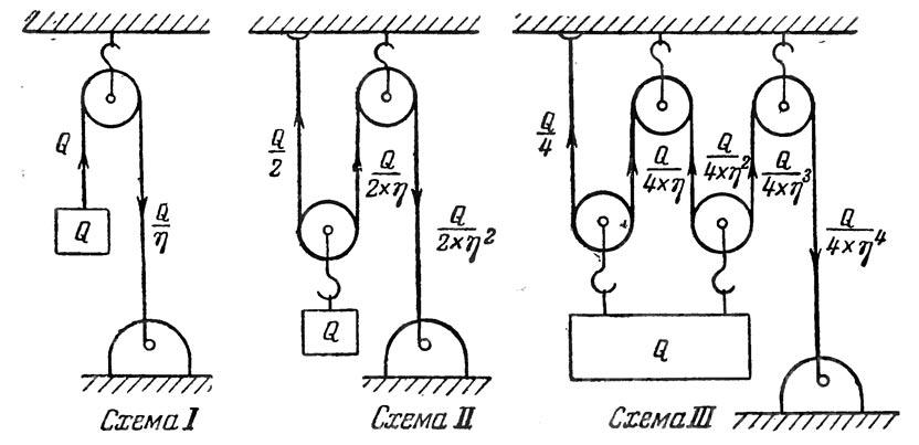 Крюковые подвески для подъемных кранов: назначение, устройство, виды