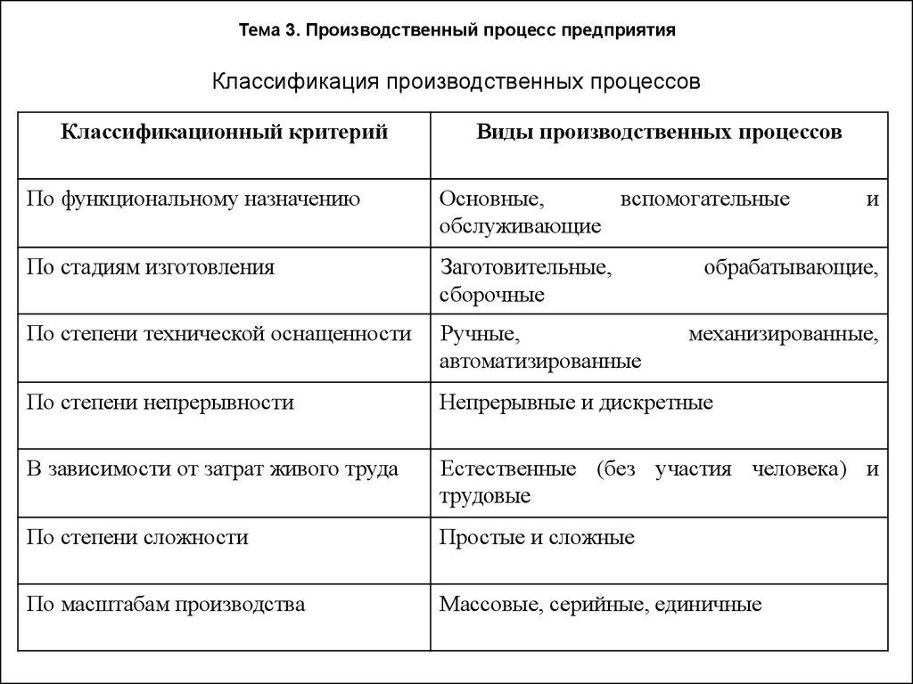 Производственный процесс — википедия. что такое производственный процесс