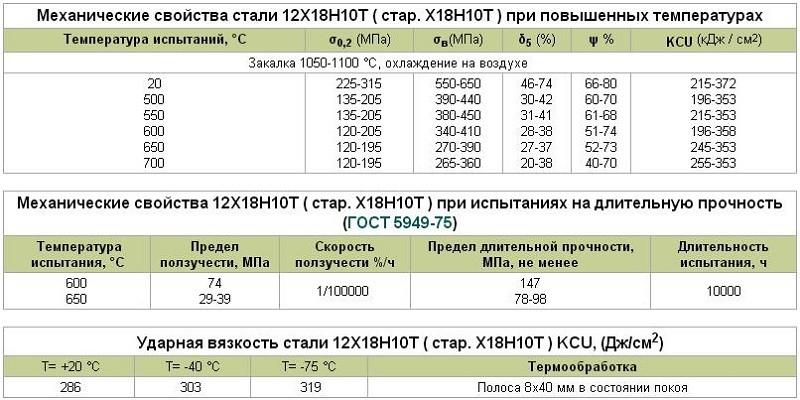 Сталь 08х18н10т нержавеющая купить в москве - цены и сортамент