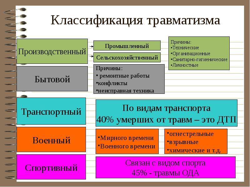 Тема 10. основы предупреждения производственного травматизма » студизба